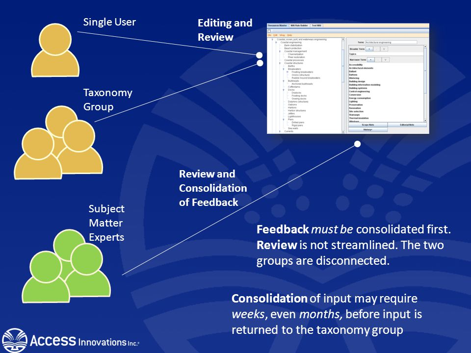 Data Harmony Collaboration Used to coordinate internal and external communication Easily give input on questionable terminology Enhanced use of Subjec