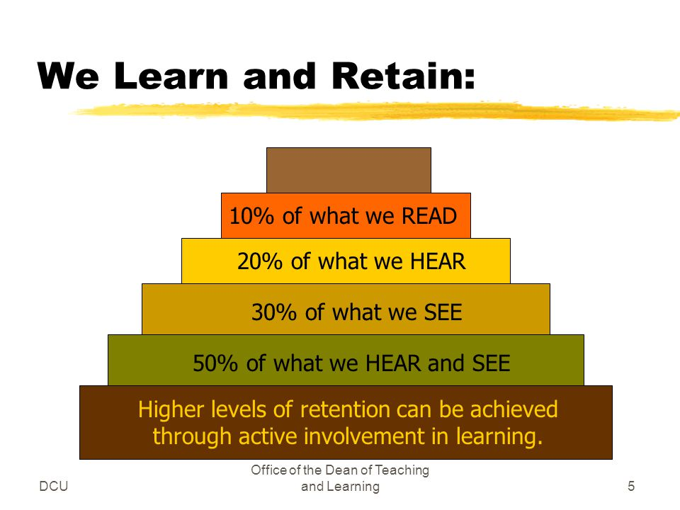 DCU Office of the Dean of Teaching and Learning5 30% of what we SEE We Learn and Retain: 10% of what we READ 20% of what we HEAR 50% of what we HEAR and SEE Higher levels of retention can be achieved through active involvement in learning.