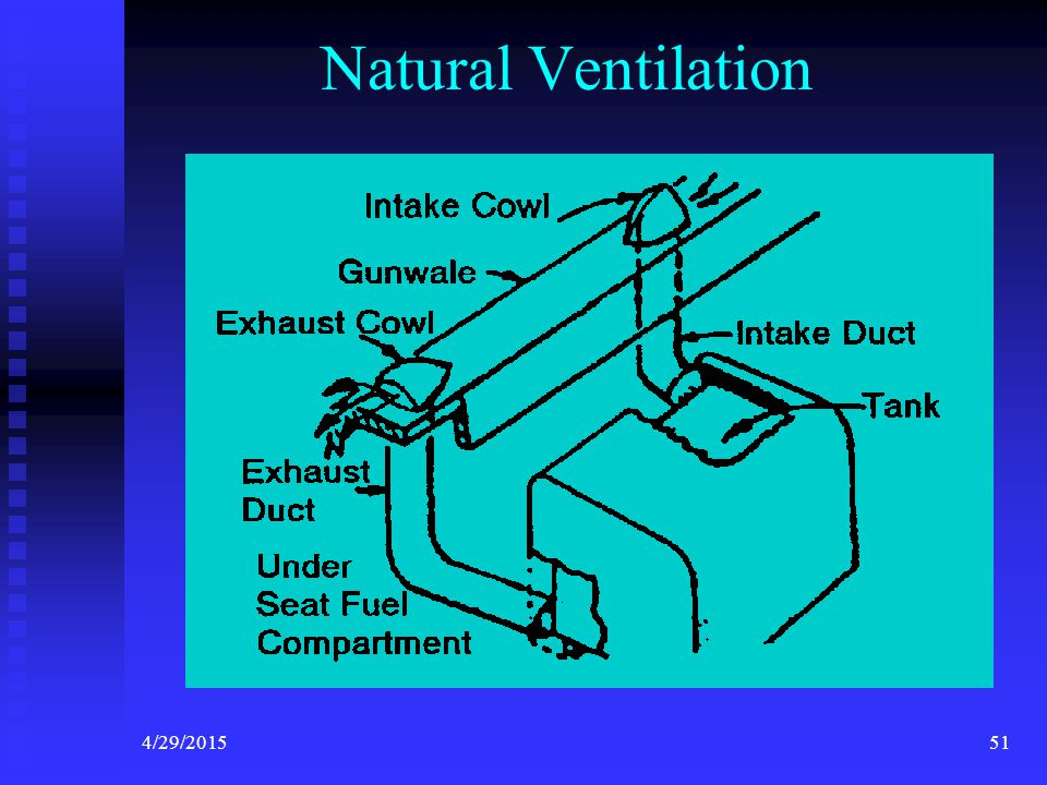 4/29/201550 Ventilation Systems Powered Ventilation Systems