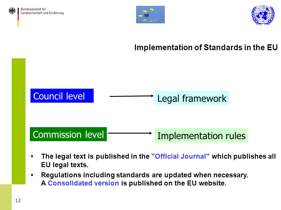 """12 Council level Legal framework Commission level Implementation rules Implementation of Standards in the EU  The legal text is published in the """"Off"""