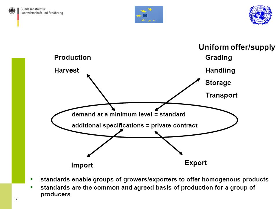 7 Production Harvest Grading Handling Storage Transport Export demand at a minimum level = standard additional specifications = private contract Impor
