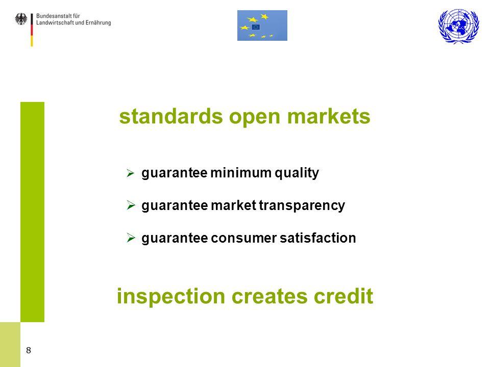88 standards open markets  guarantee minimum quality  guarantee market transparency  guarantee consumer satisfaction inspection creates credit