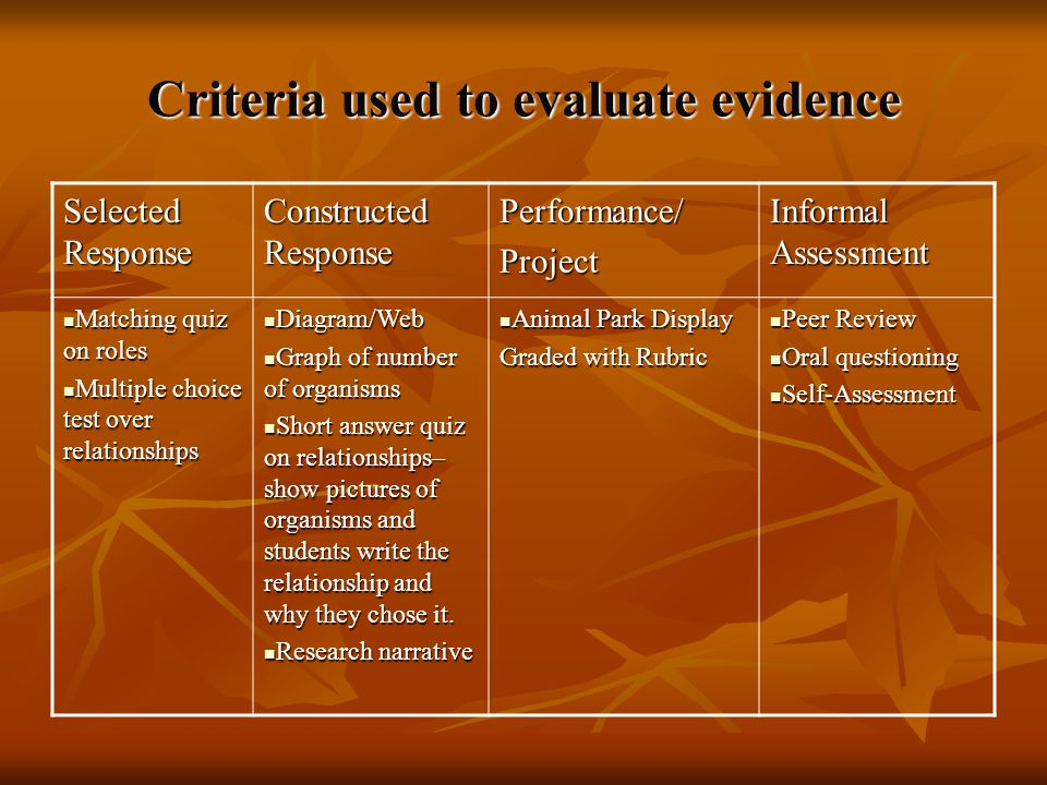 Criteria used to evaluate evidence Selected Response Constructed Response Performance/Project Informal Assessment Matching quiz on roles Matching quiz on roles Multiple choice test over relationships Multiple choice test over relationships Diagram/Web Diagram/Web Graph of number of organisms Graph of number of organisms Short answer quiz on relationships– show pictures of organisms and students write the relationship and why they chose it.