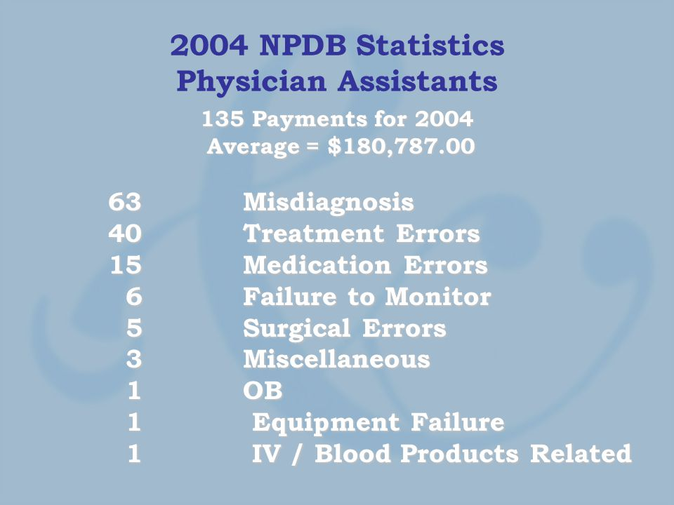 2004 NPDB Statistics Physician Assistants 135 Payments for 2004 Average = $180,787.00 Average = $180,787.00 63 Misdiagnosis 40 Treatment Errors 15 Medication Errors 6 Failure to Monitor 6 Failure to Monitor 5 Surgical Errors 5 Surgical Errors 3 Miscellaneous 3 Miscellaneous 1 OB 1 OB 1 Equipment Failure 1 Equipment Failure 1 IV / Blood Products Related 1 IV / Blood Products Related