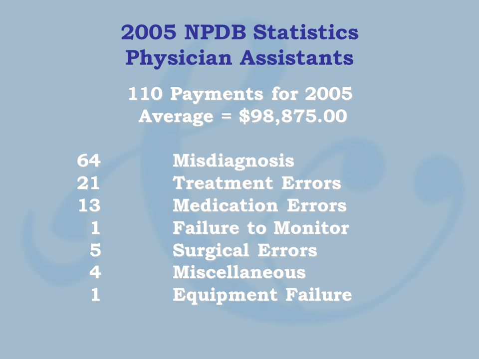 2005 NPDB Statistics Physician Assistants 110 Payments for 2005 Average = $98,875.00 Average = $98,875.00 64 Misdiagnosis 21 Treatment Errors 13 Medication Errors 1 Failure to Monitor 1 Failure to Monitor 5 Surgical Errors 5 Surgical Errors 4 Miscellaneous 4 Miscellaneous 1 Equipment Failure 1 Equipment Failure