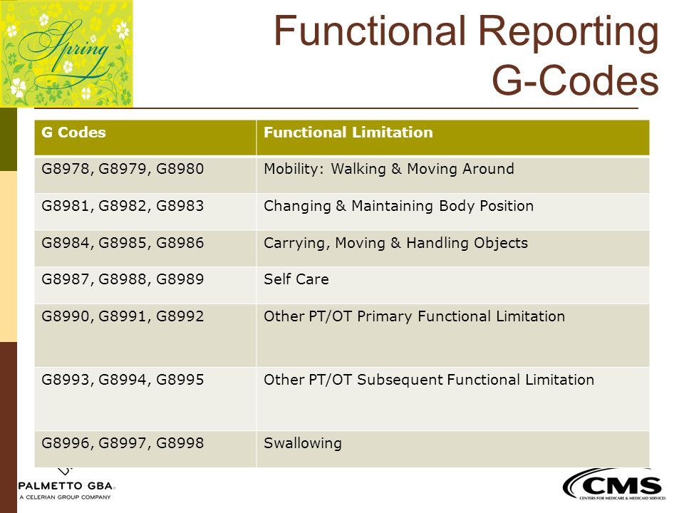 Functional Reporting G-Codes G CodesFunctional Limitation G8978, G8979, G8980Mobility: Walking & Moving Around G8981, G8982, G8983Changing & Maintaini