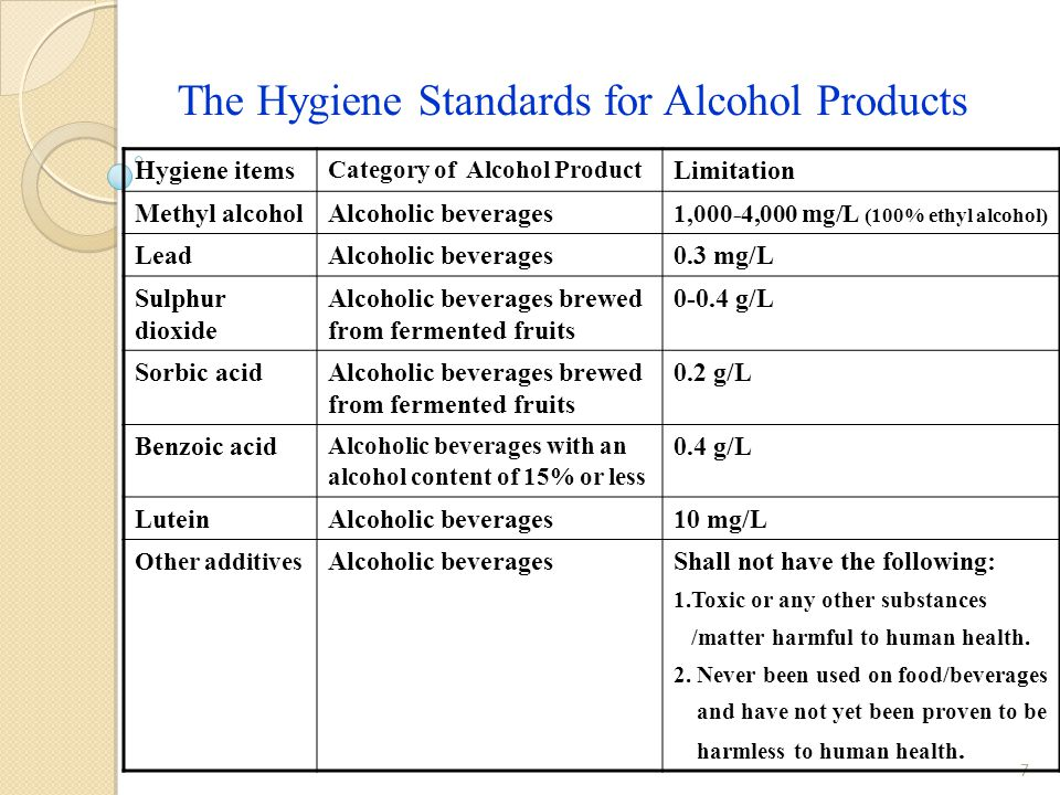 8 The Hygiene Standards for Grape Wine Hygiene itemsLimitation Methyl alcohol2,000 mg/L (100% ethyl alcohol) Lead0.3 mg/L Sulphur dioxide 0.4 g/L Sorbic acid 0.2 g/L Benzoic acid0.4 g/L (For alcoholic beverages with an alcohol content of 15% or less ) Lutein10 mg/L Other additivesShall not have the following: 1.Toxic or any other substances/matter harmful to human health.