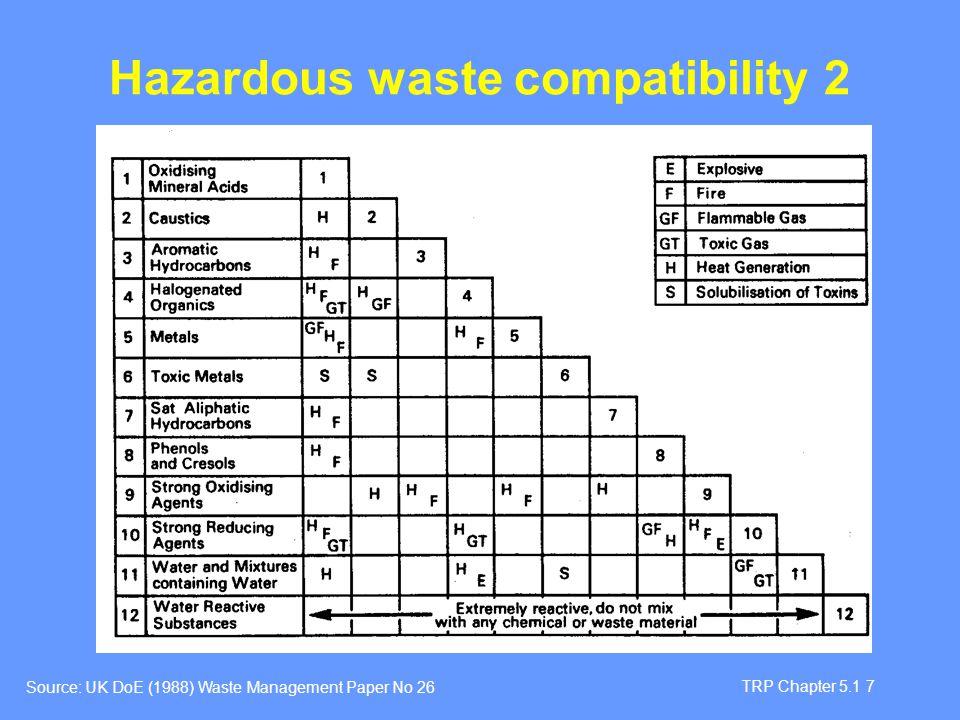 TRP Chapter 5.1 7 Hazardous waste compatibility 2 Source: UK DoE (1988) Waste Management Paper No 26