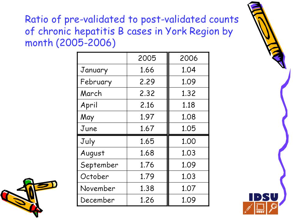 Ratio of pre-validated to post-validated counts of chronic hepatitis B cases in York Region by month (2005-2006) 2005 January1.66 February2.29 March2.32 April2.16 May1.97 June1.67 July1.65 August1.68 September1.76 October1.79 November1.38 December1.26 2006 1.04 1.09 1.32 1.18 1.08 1.05 1.00 1.03 1.09 1.03 1.07 1.09