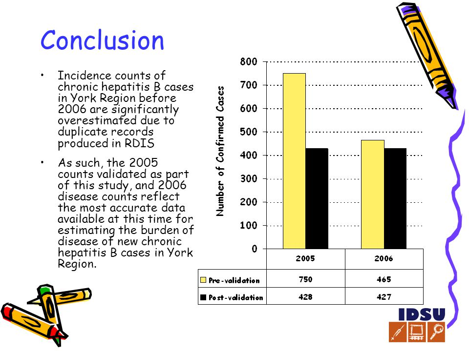 Conclusion Incidence counts of chronic hepatitis B cases in York Region before 2006 are significantly overestimated due to duplicate records produced in RDIS As such, the 2005 counts validated as part of this study, and 2006 disease counts reflect the most accurate data available at this time for estimating the burden of disease of new chronic hepatitis B cases in York Region.