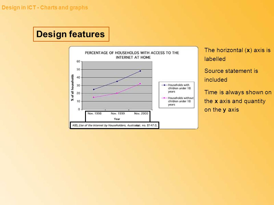 Design features Design in ICT - Charts and graphs The horizontal (x) axis is labelled Source statement is included Time is always shown on the x axis