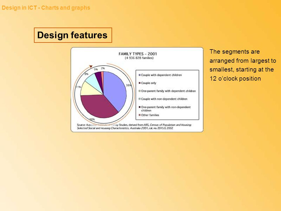 Design features Design in ICT - Charts and graphs The segments are arranged from largest to smallest, starting at the 12 o'clock position