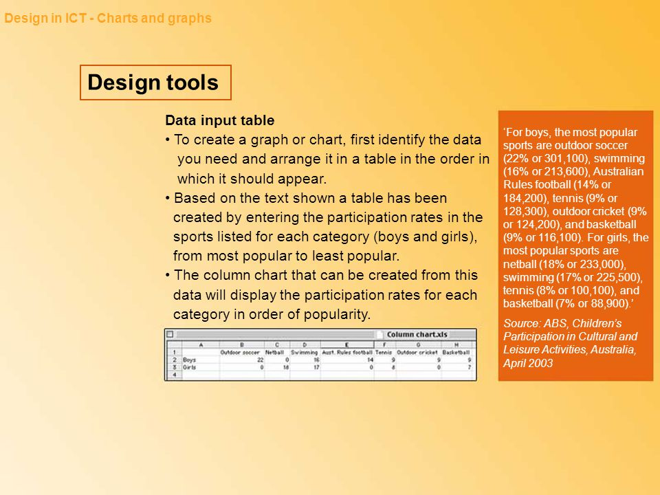 Design tools Design in ICT - Charts and graphs Data input table To create a graph or chart, first identify the data you need and arrange it in a table