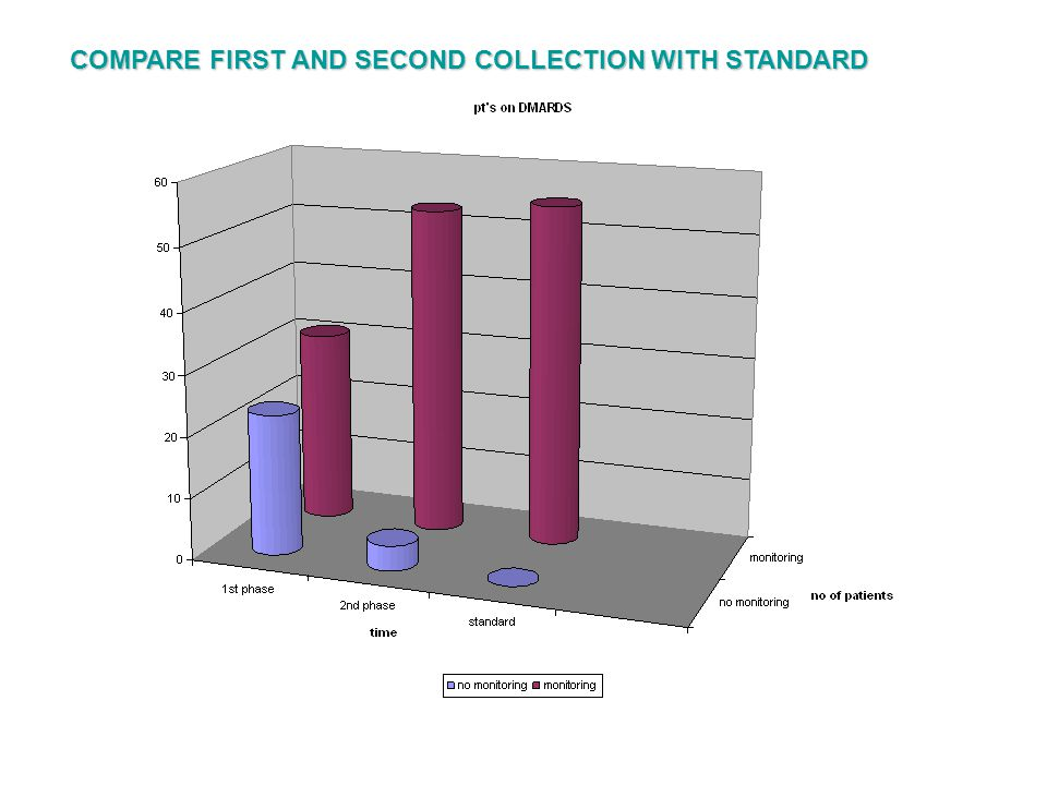 COMPARE FIRST AND SECOND COLLECTION WITH STANDARD