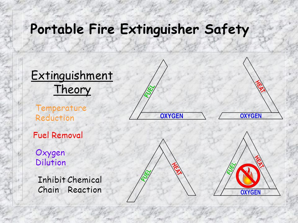 Portable Fire Extinguisher Safety 8 Types of portable fire extinguishers.
