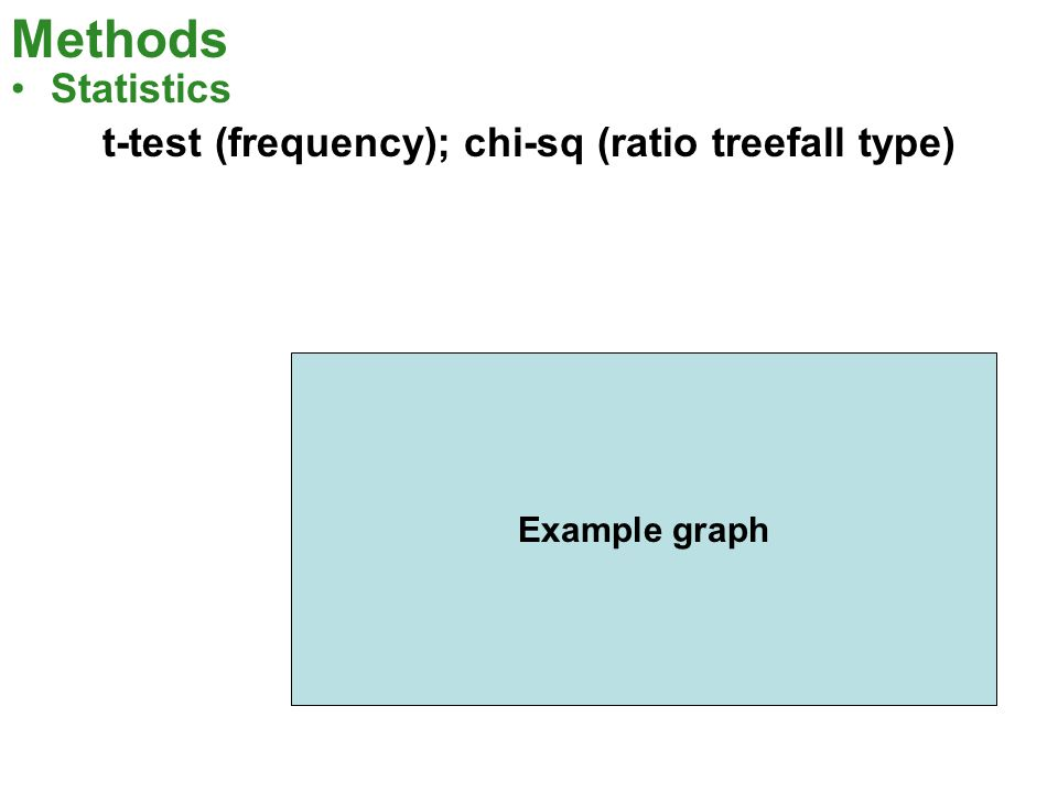 Methods Statistics t-test (frequency); chi-sq (ratio treefall type) Example graph