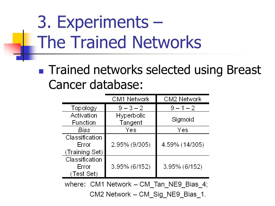3. Experiments – The Trained Networks Trained networks selected using Breast Cancer database: where: CM1 Network – CM_Tan_NE9_Bias_4; CM2 Network – CM