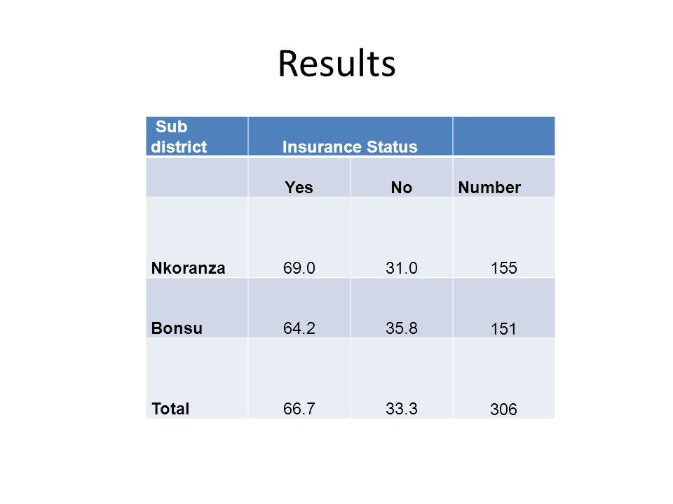 Results Sub districtInsurance Status YesNo Number Nkoranza69.031.0 155 Bonsu64.235.8 151 Total66.733.3 306