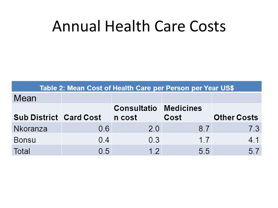 Annual Health Care Costs Table 2: Mean Cost of Health Care per Person per Year US$ Mean Sub DistrictCard Cost Consultatio n cost Medicines CostOther Costs Nkoranza0.62.08.77.3 Bonsu0.40.31.74.1 Total0.51.25.55.7