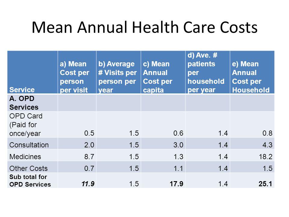 Mean Annual Health Care Costs Service a) Mean Cost per person per visit b) Average # Visits per person per year c) Mean Annual Cost per capita d) Ave.