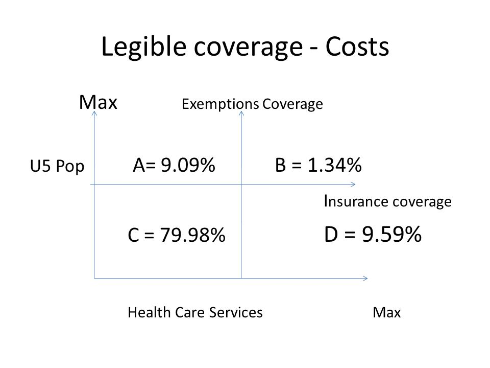 Legible coverage - Costs Max Exemptions Coverage U5 Pop A= 9.09% B = 1.34% I nsurance coverage C = 79.98% D = 9.59% Health Care ServicesMax
