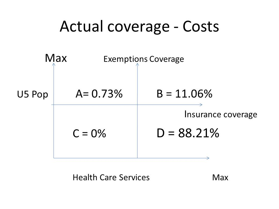 Actual coverage - Costs Max Exemptions Coverage U5 Pop A= 0.73% B = 11.06% I nsurance coverage C = 0% D = 88.21% Health Care ServicesMax