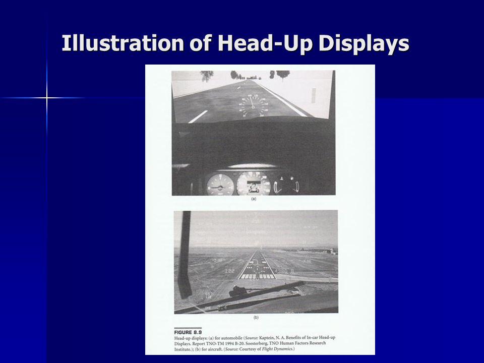 Illustration of Head-Up Displays