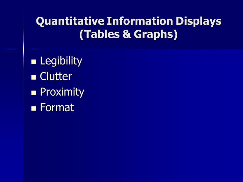 Quantitative Information Displays (Tables & Graphs) Legibility Legibility Clutter Clutter Proximity Proximity Format Format