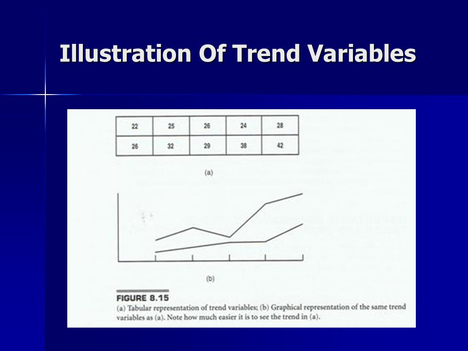 Illustration Of Trend Variables