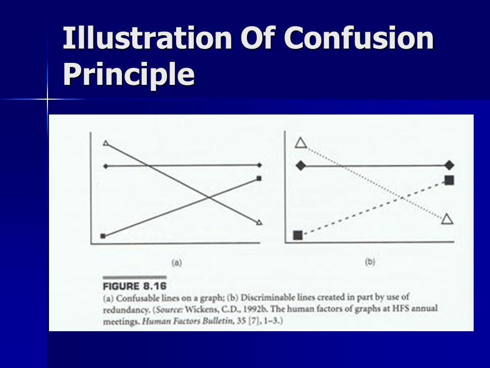 Illustration Of Confusion Principle