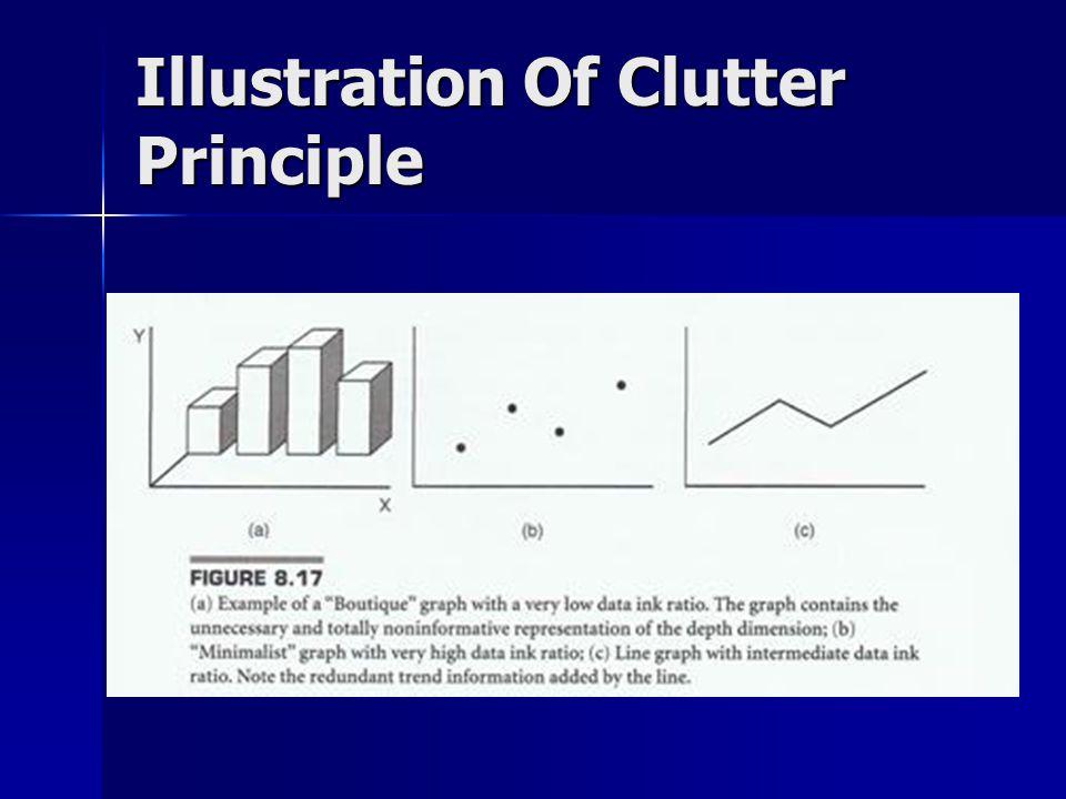 Illustration Of Clutter Principle
