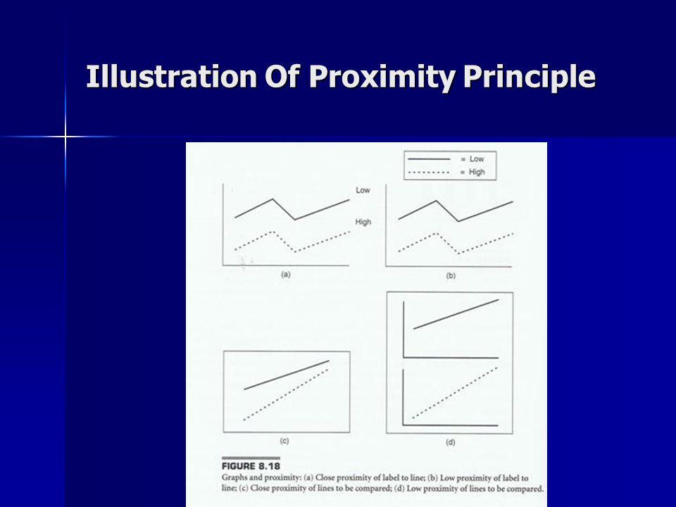 Illustration Of Proximity Principle
