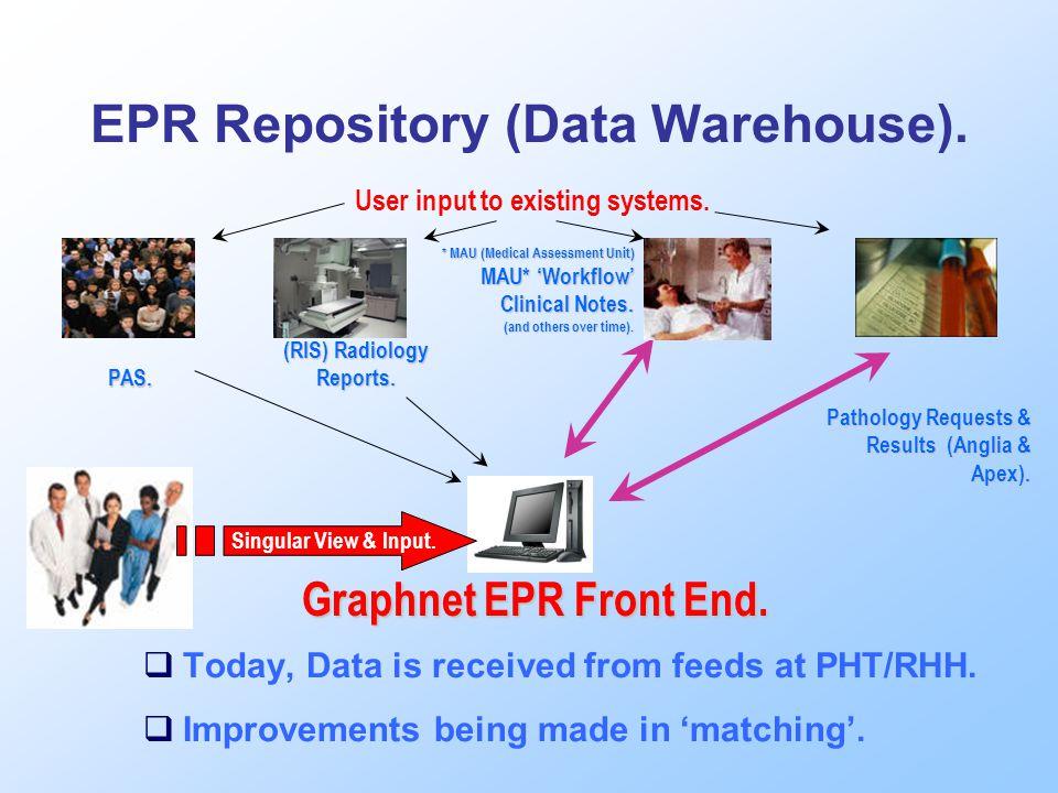 EPR Repository (Data Warehouse). Graphnet EPR Front End.