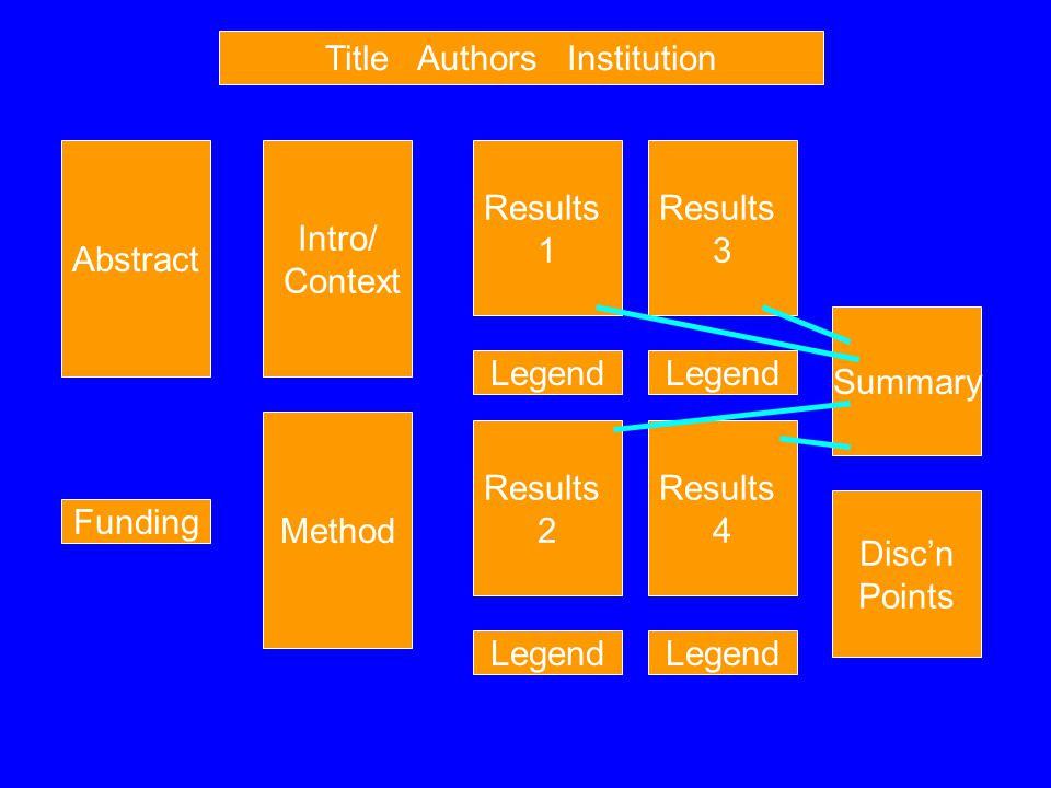 Title Authors Institution Abstract Intro/ Context Method Results 1 Summary Disc'n Points Legend Results 2 Legend Results 3 Legend Results 4 Legend Funding