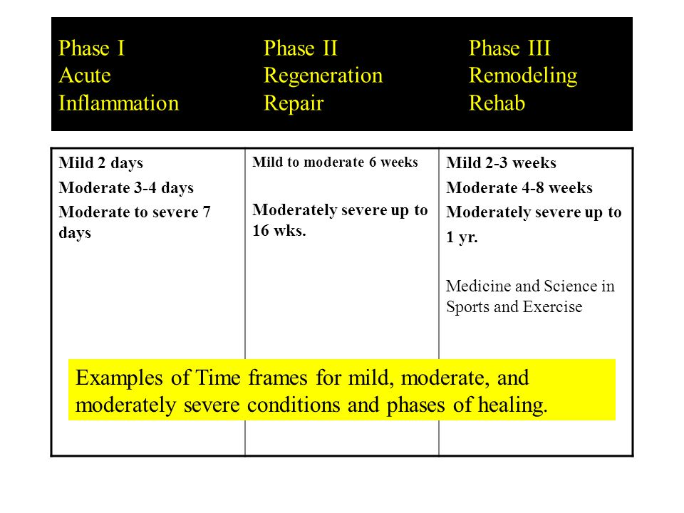 Phase IPhase IIPhase III AcuteRepairRemodeling InflammatoryRegenerationRehab PASSIVE CARE ACTIVE CARE decreases increases Time / Number of Visits Passive / Active Care Examples