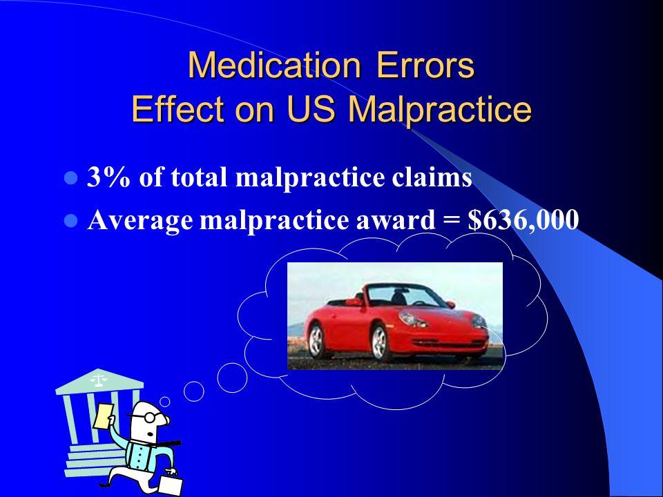 Medication Errors Effect on US Malpractice 3% of total malpractice claims Average malpractice award = $636,000
