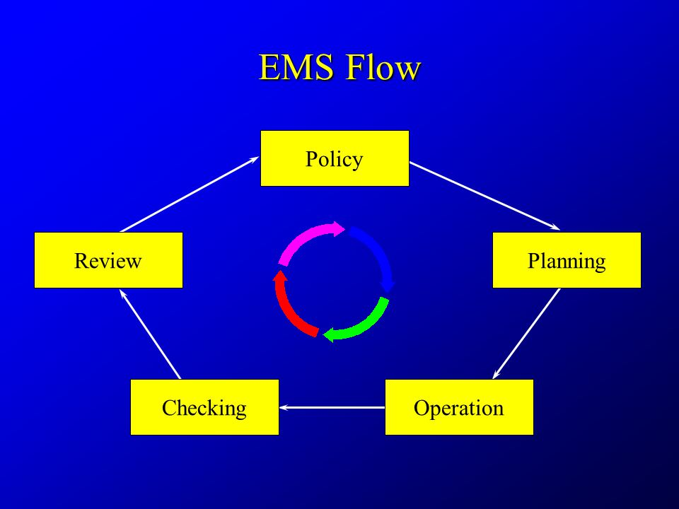 EMS Flow PlanningReview Policy CheckingOperation