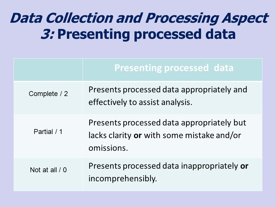 Data Collection and Processing Aspect 3: Presenting processed data Presenting processed data Complete / 2 Presents processed data appropriately and effectively to assist analysis.