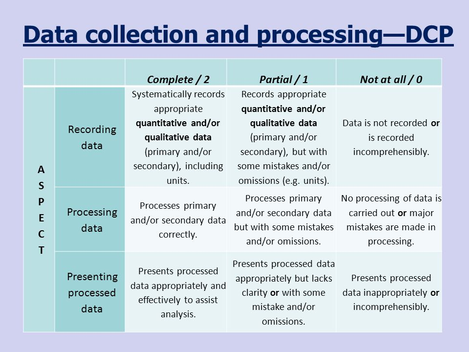 Data collection and processing—DCP Complete / 2Partial / 1Not at all / 0 ASPECTASPECT Recording data Systematically records appropriate quantitative and/or qualitative data (primary and/or secondary), including units.