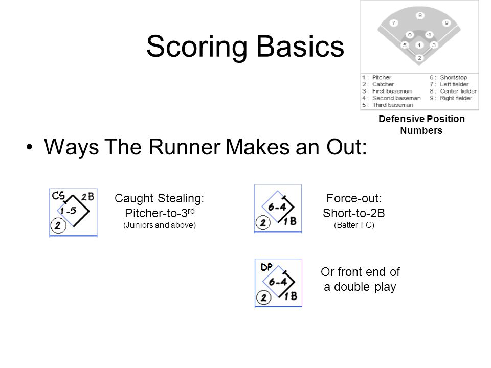 Scoring Basics Ways The Runner Makes an Out: Defensive Position Numbers Caught Stealing: Pitcher-to-3 rd (Juniors and above) Force-out: Short-to-2B (Batter FC) Or front end of a double play