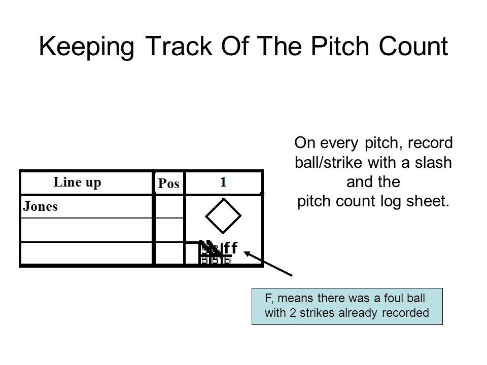 Keeping Track Of The Pitch Count On every pitch, record ball/strike with a slash and the pitch count log sheet.