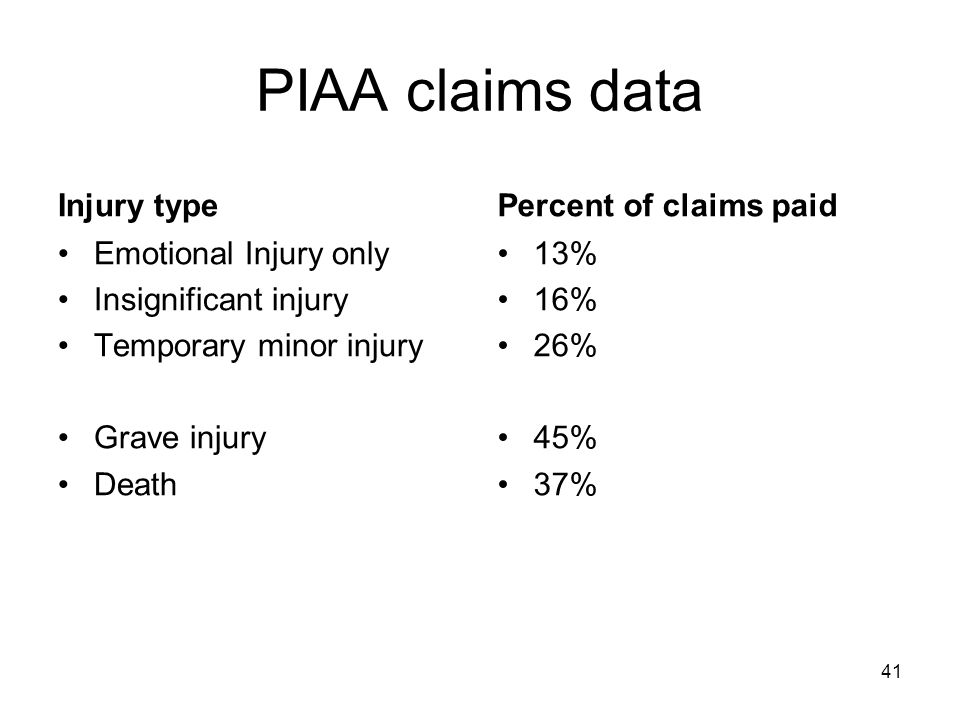 PIAA claims data Injury type Emotional Injury only Insignificant injury Temporary minor injury Grave injury Death Percent of claims paid 13% 16% 26% 45% 37% 41