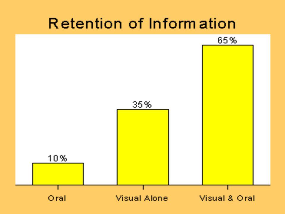 Common visual aids Flip charts Photographs Videos Whiteboards/Smartboards Power point/Keynote presentations Prezis Handouts Websites Props