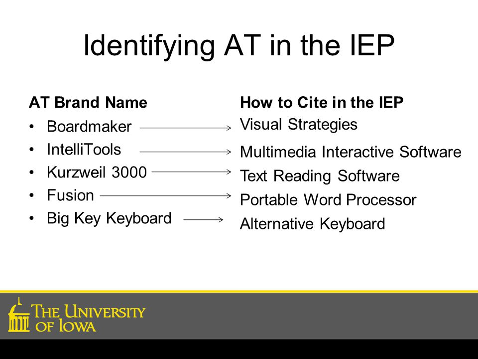 Identifying AT in the IEP AT Brand Name Boardmaker IntelliTools Kurzweil 3000 Fusion Big Key Keyboard How to Cite in the IEP Visual Strategies Multime
