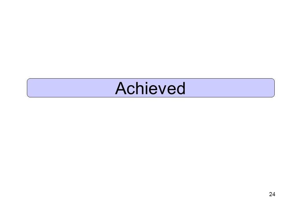24 Achieved