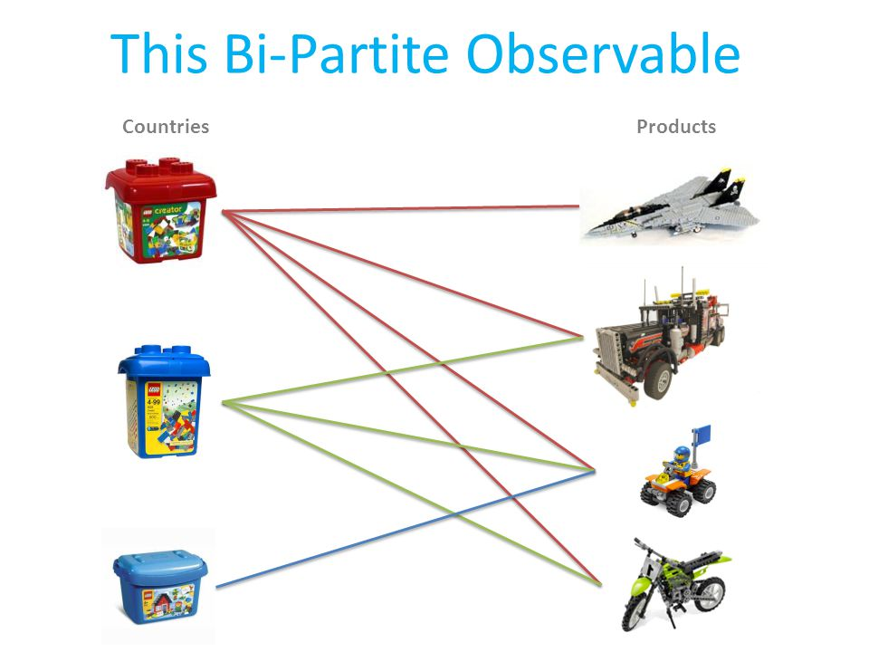 CountriesProducts This Bi-Partite Observable