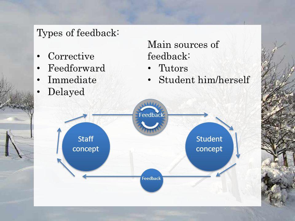Types of feedback: Corrective Feedforward Immediate Delayed Main sources of feedback: Tutors Student him/herself Staff concept Student concept Feedbac