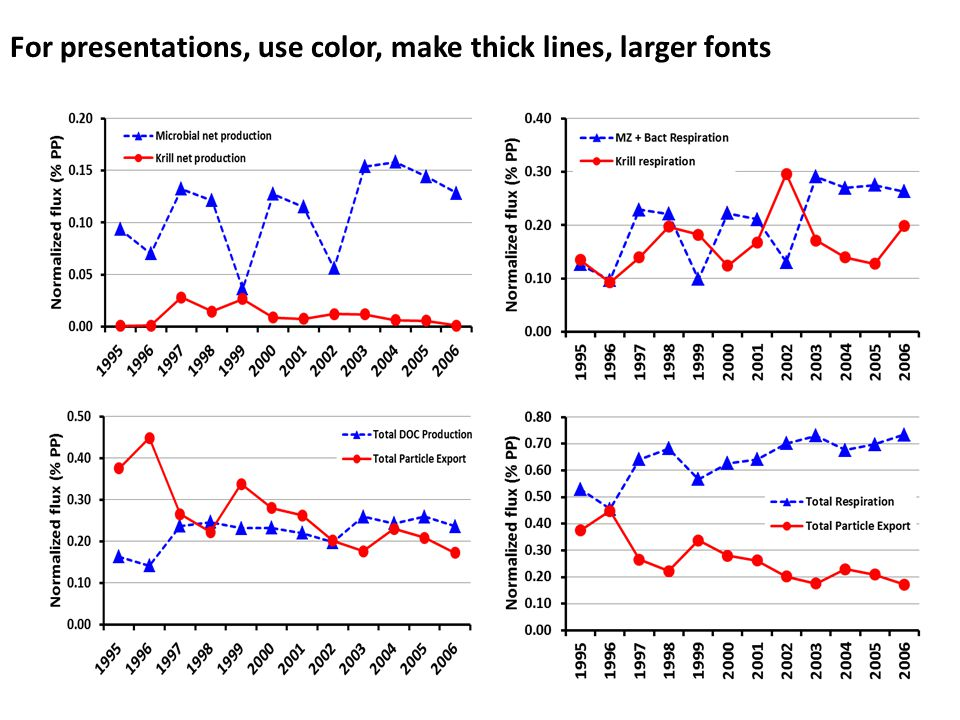 For presentations, use color, make thick lines, larger fonts