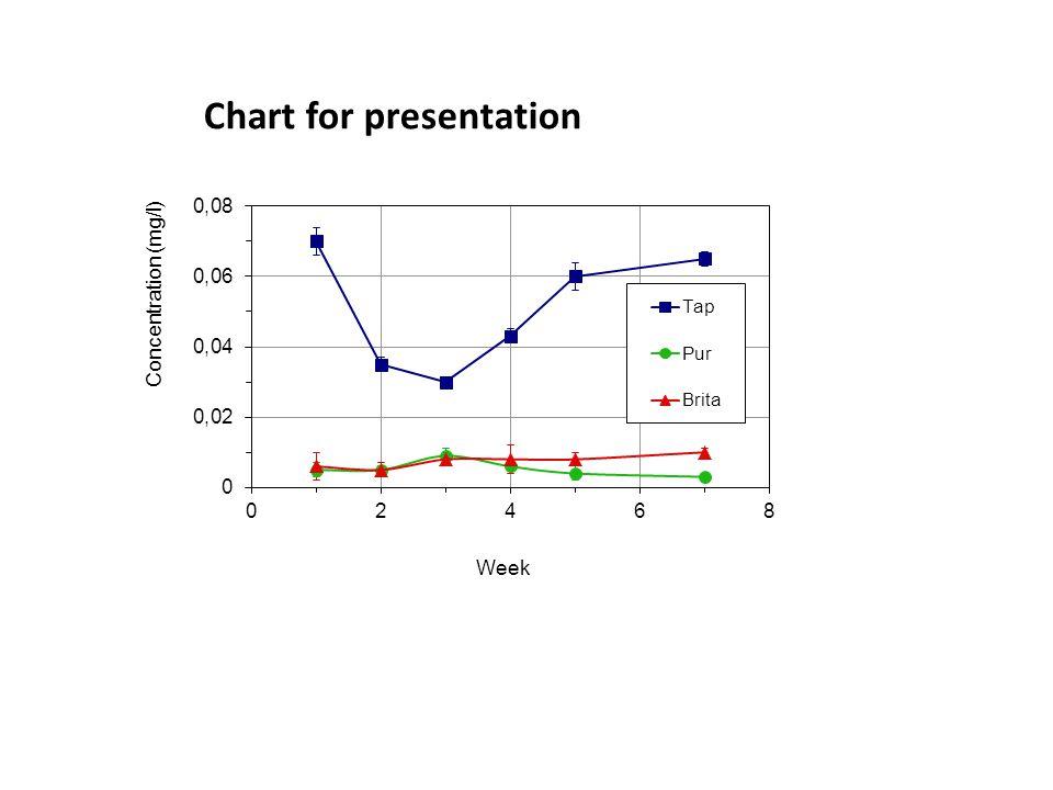 Chart for presentation