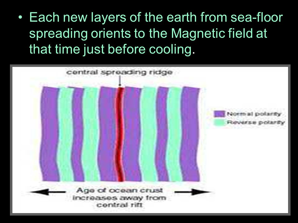 Each new layers of the earth from sea-floor spreading orients to the Magnetic field at that time just before cooling.